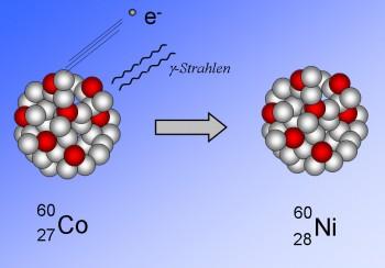 Beim radioaktiven Zerfall von Kobalt zu Nickel entsteht unter Abgabe eines Elektrons ionisierende Gamma-Strahlung. Foto: (c) Mineralium.de