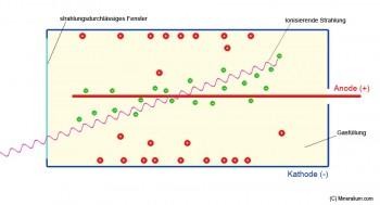 Beim Eintreffen der ionisierenden Strahlung entsteht eine Kaskade von Sekundärteilchen, die zur Sättigung des Zählrohrs führt. Bild: (c) Mineralium.de